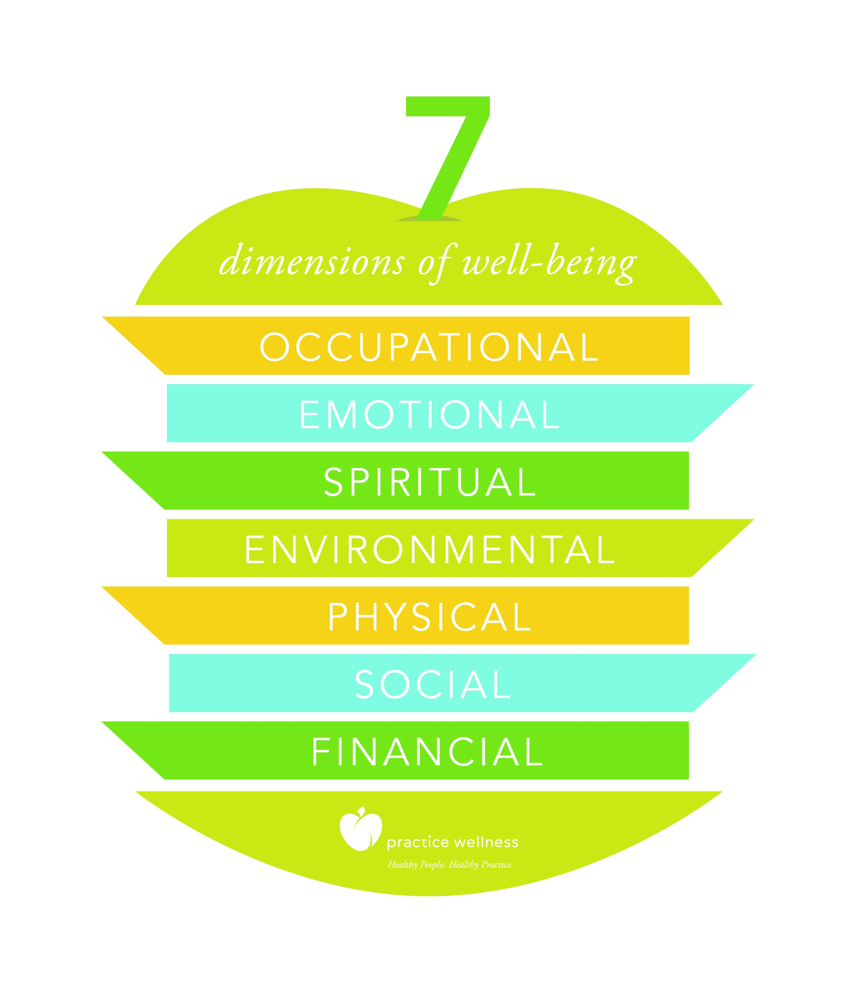dimensions of wellness Making the eight dimensions of wellness part of daily life can improve mental and physical health for people with mental and/or substance use disorders.
